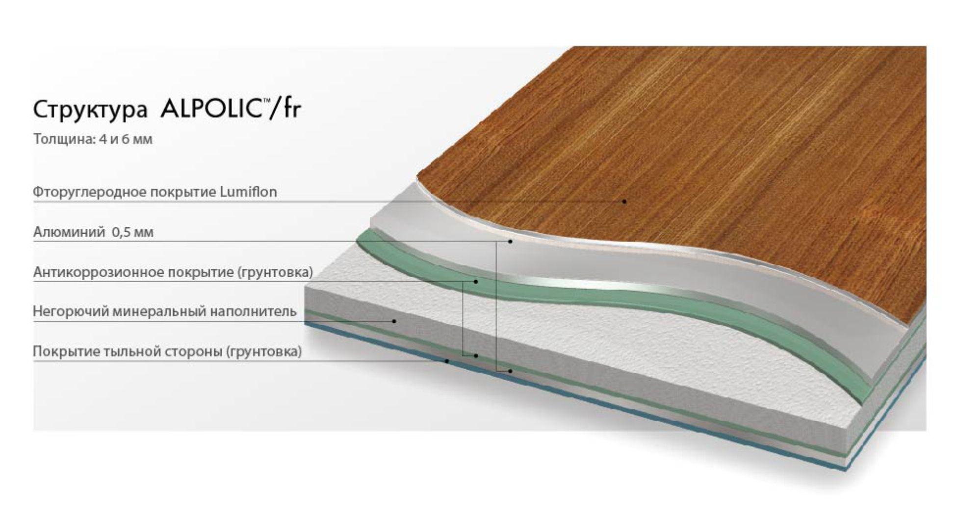 Структура ALPOLIC/fr ACM