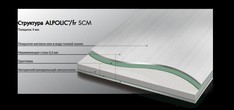 Структура стальных панелей